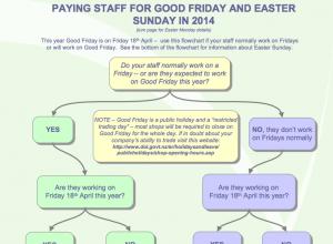 Easter payroll flowchart 2014